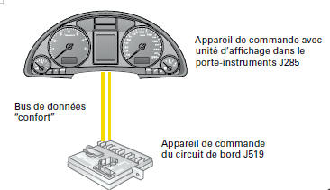 Audi A4 revue technique automobile: Porte-instruments - Electricité